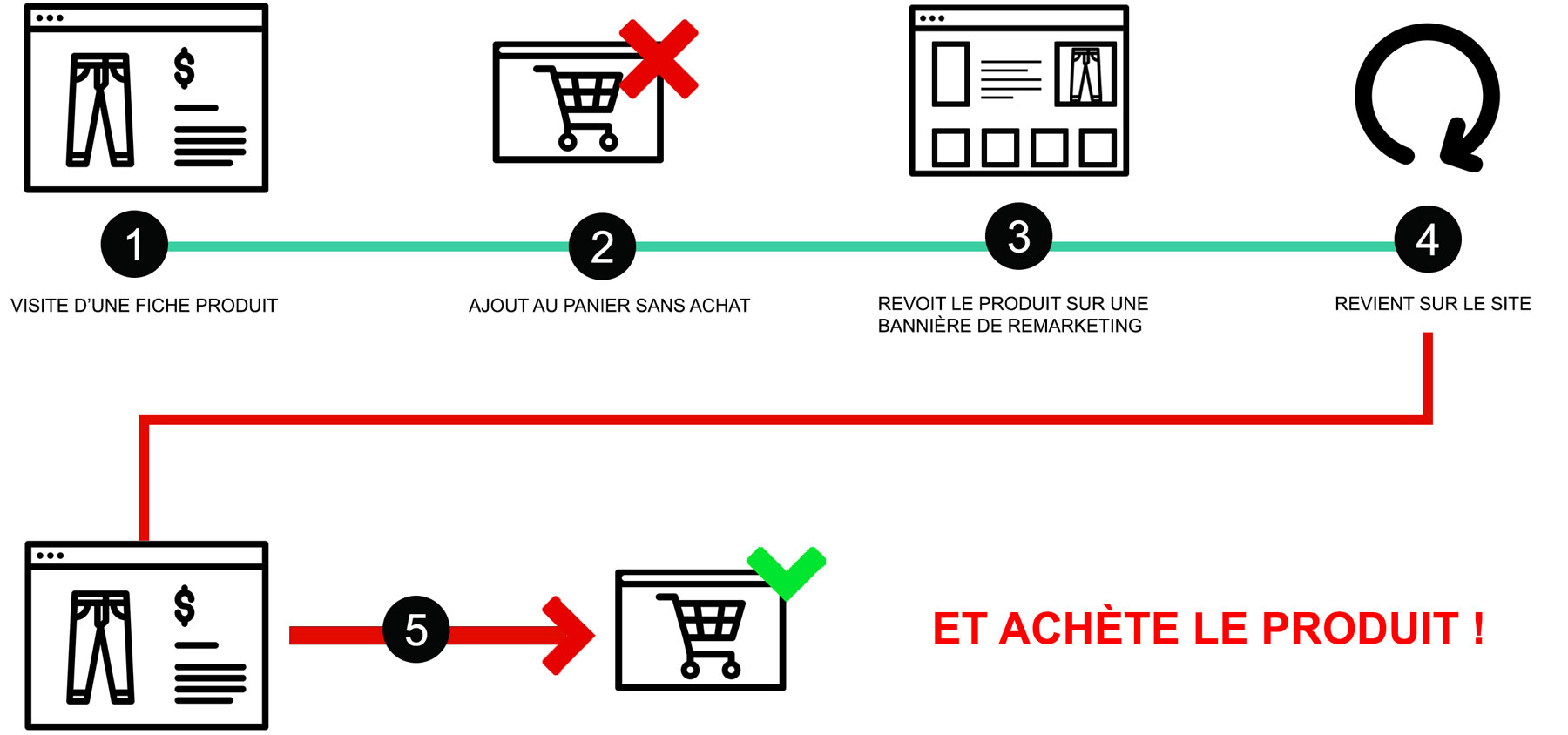 Stratégie de remarketing Google Ads